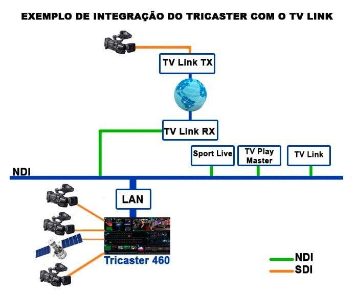 Integração NDI com TV Link