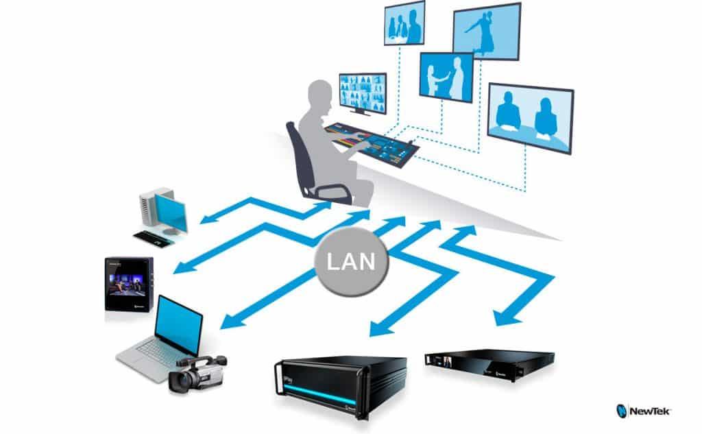 migracao-fluxo-de-trabalho-IP-na-industria-broadcast