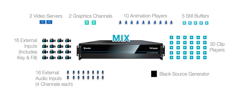 Mixagem de vídeo multi-fonte