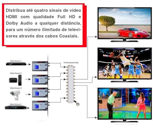 sinal de tv para todas tvs