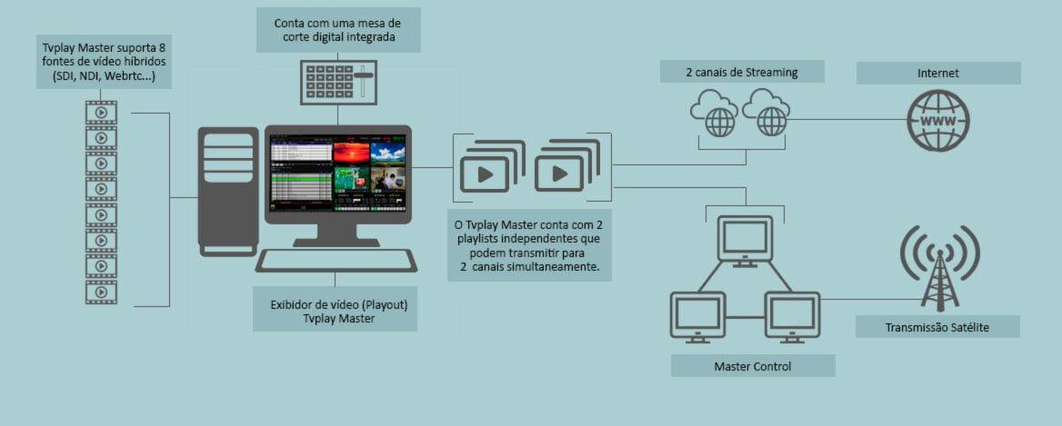 tvplay master