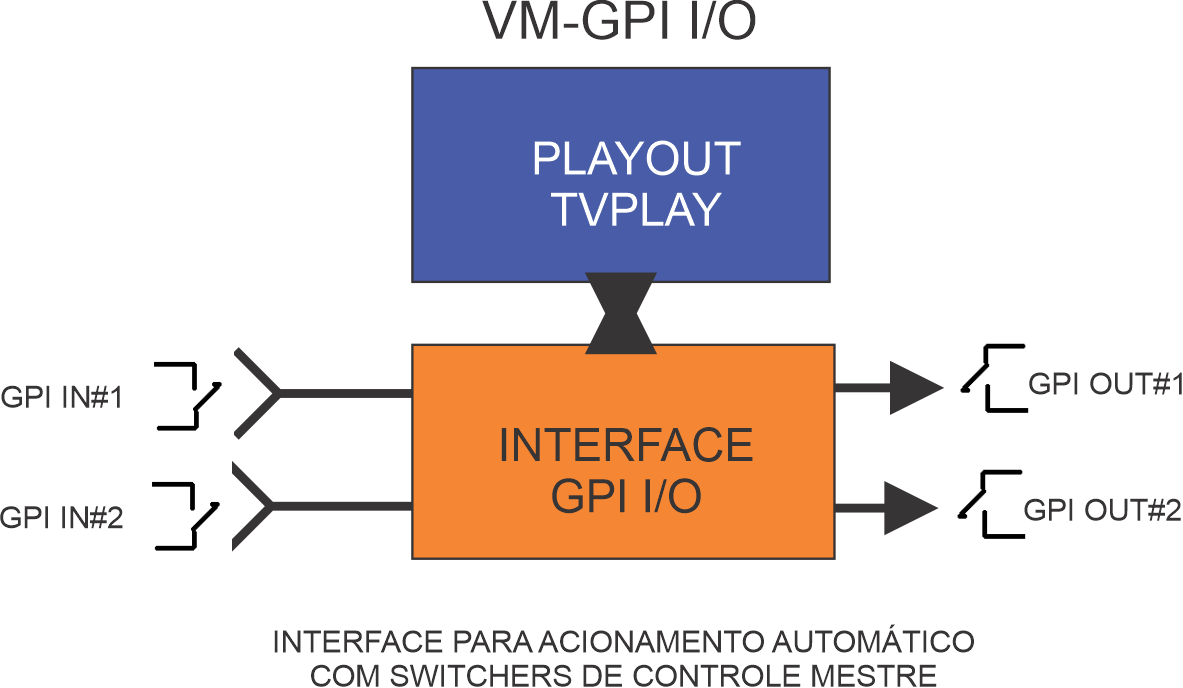 INTERFACE VM-GPI